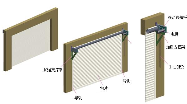 工业卷帘门结构图