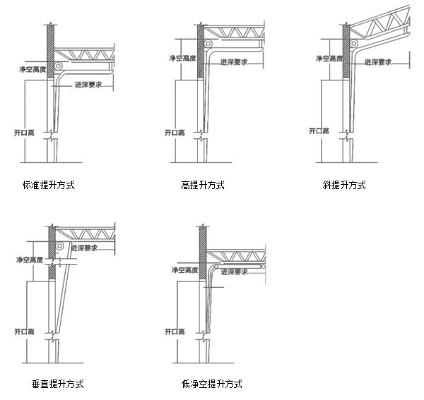 工业提升门安装方式