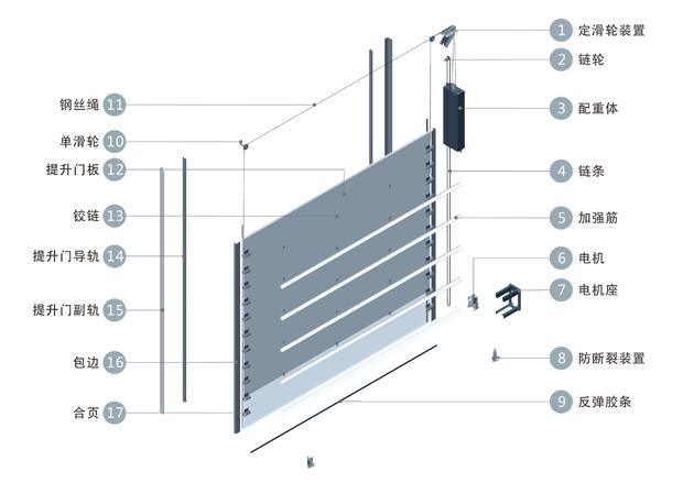 工业提升们产品结构