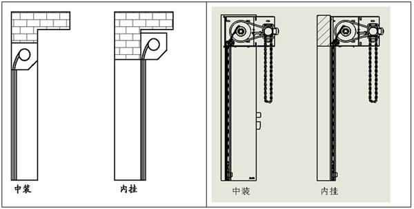 工业卷帘门安装方式